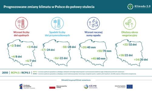 Zmiany klimatu w Polsce,  Co nas czeka w pogodzie w XXI wieku?